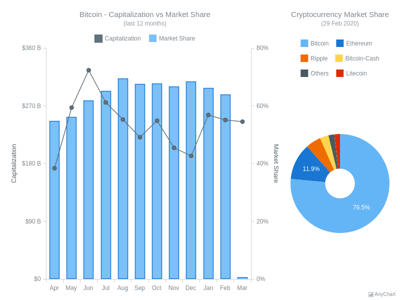 Bitcoin - Capitalization vs Market Share   Dashboards   AnyChart Gallery   AnyChart