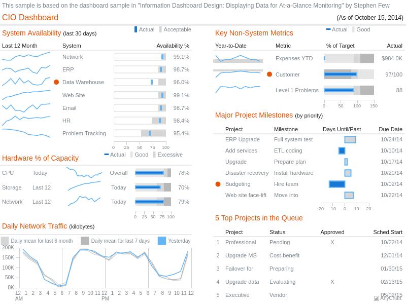 CIO Dashboard | Dashboards | AnyChart Gallery | AnyChart
