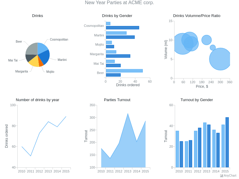 Multiple Charts at Stage   Dashboards   AnyChart Gallery   AnyChart