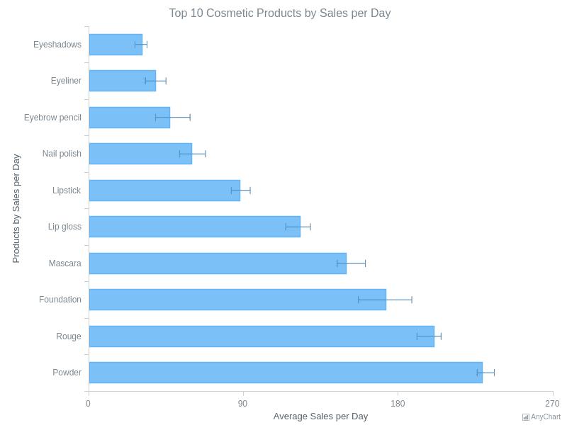 Bar Chart | Error Charts | AnyChart Gallery | AnyChart