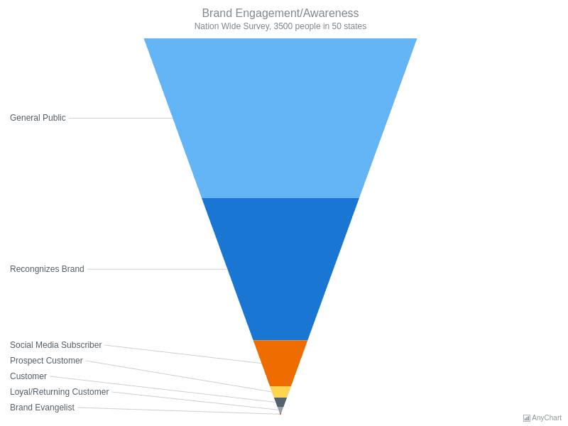 Brand Engagement | Funnel - Pyramid Charts | AnyChart Gallery | AnyChart