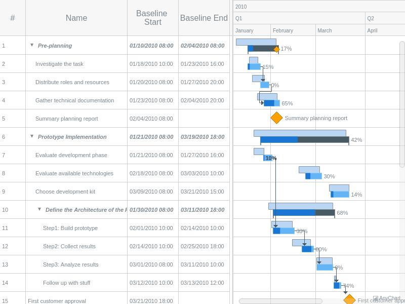Planned-vs-Actual Chart | Gantt Charts | AnyGantt Gallery | AnyChart