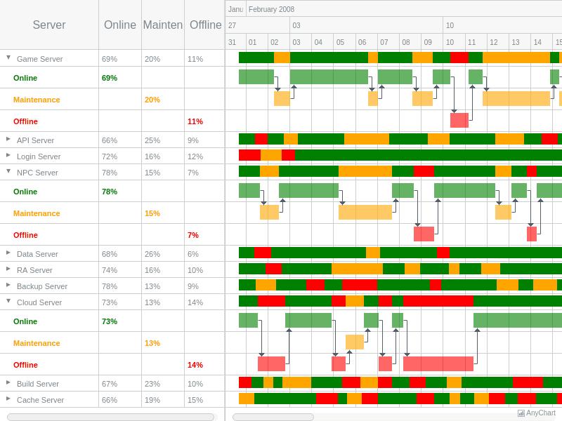 Server Status List | Gantt Charts | AnyGantt Gallery | AnyChart