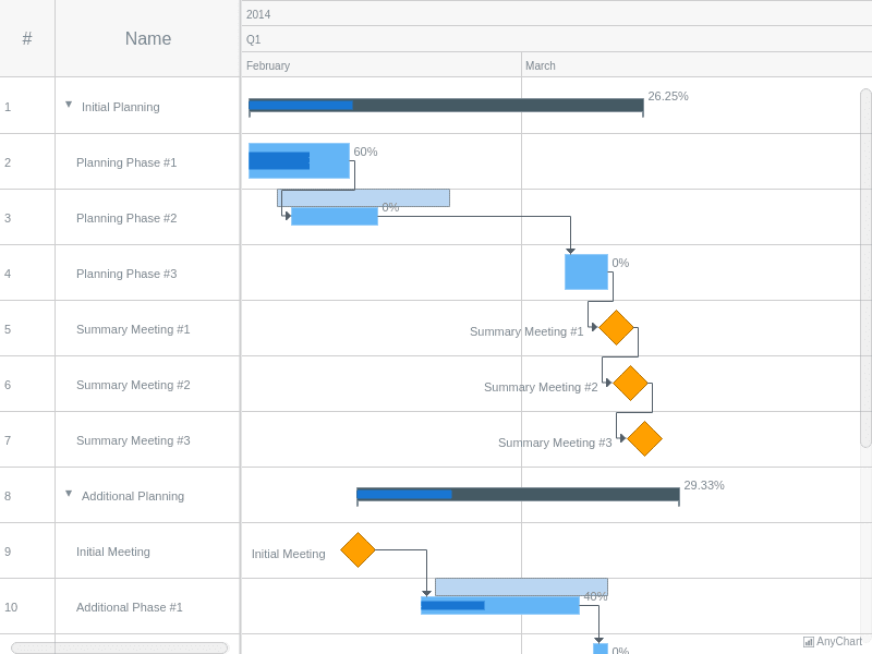 Gantt Chart with Elements Custom Size and Position | Gantt General Features | AnyGantt Gallery | AnyChart