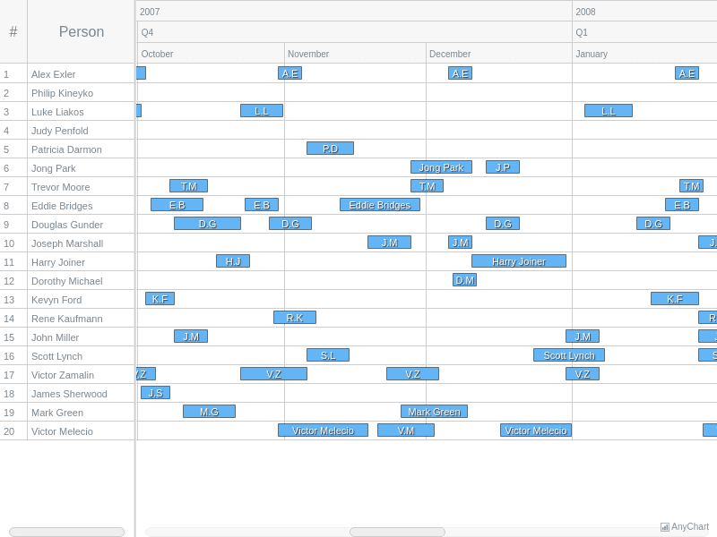 Human Resource Chart | Gantt General Features | AnyGantt Gallery | AnyChart
