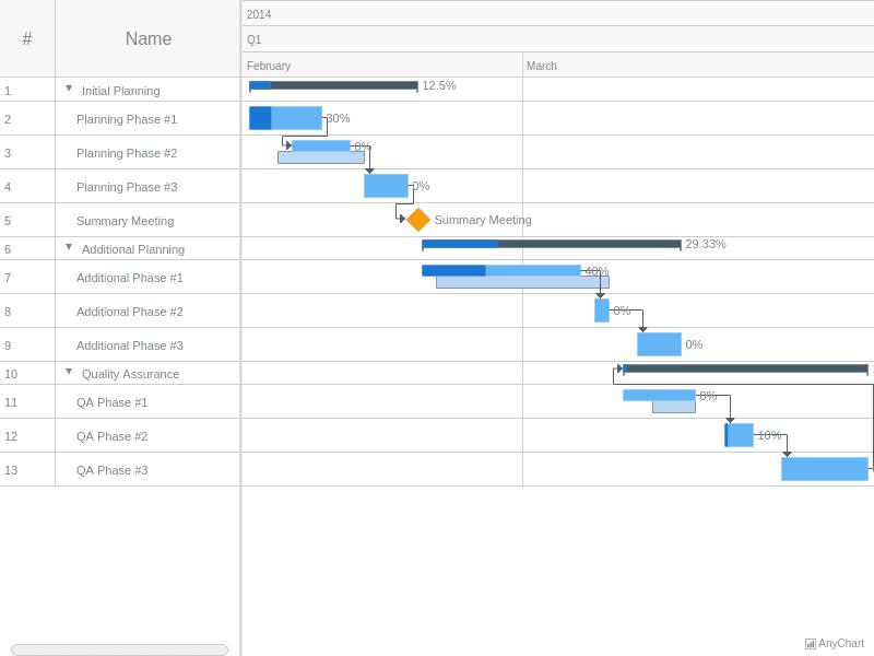 Project Chart Editing   Gantt Live Editing   AnyGantt Gallery   AnyChart