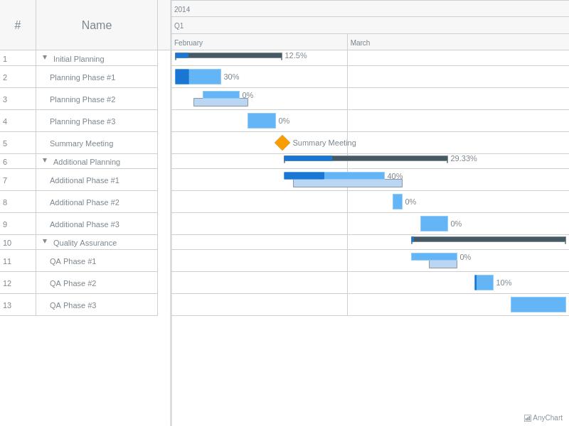 CSV Data   Gantt Working With Data   AnyGantt Gallery   AnyChart