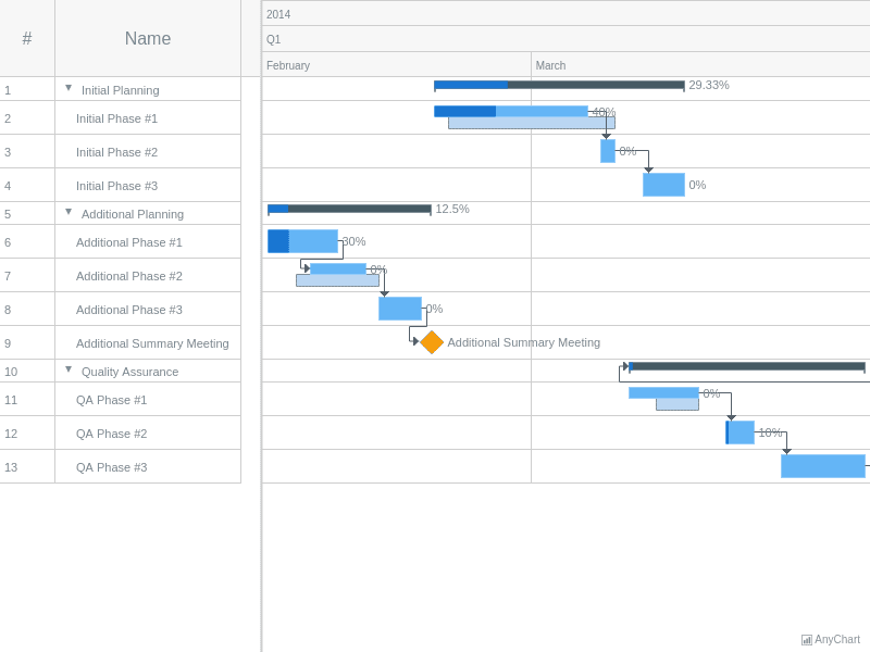 Gantt Tree From JSON | Gantt Working With Data | AnyGantt Gallery | AnyChart