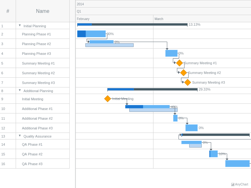 Hierarchical Data | Gantt Working With Data | AnyGantt Gallery | AnyChart
