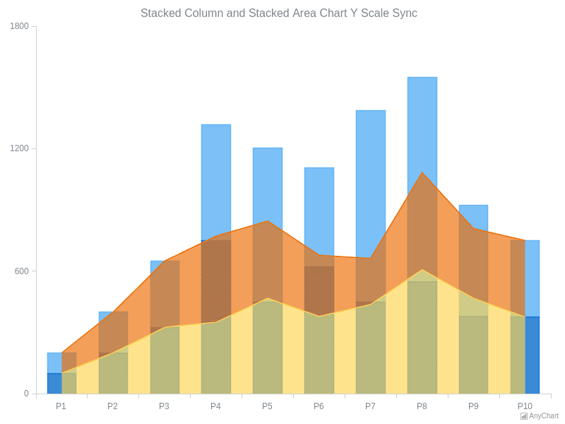 Stacked Column and Stacked Area Chart Y Scale Sync | General Features | AnyChart Gallery | AnyChart
