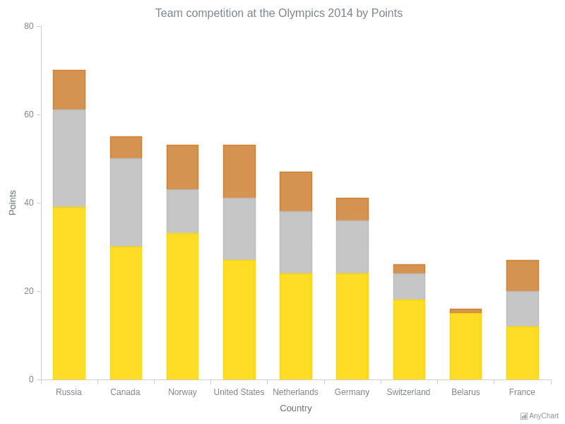 Winter Olympics, Top 10 Chart using Google Spreadsheet | General Features | AnyChart Gallery | AnyChart