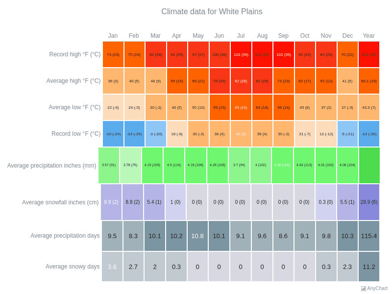 Climate Data for White Plains | Heat Map Charts | AnyChart Gallery | AnyChart