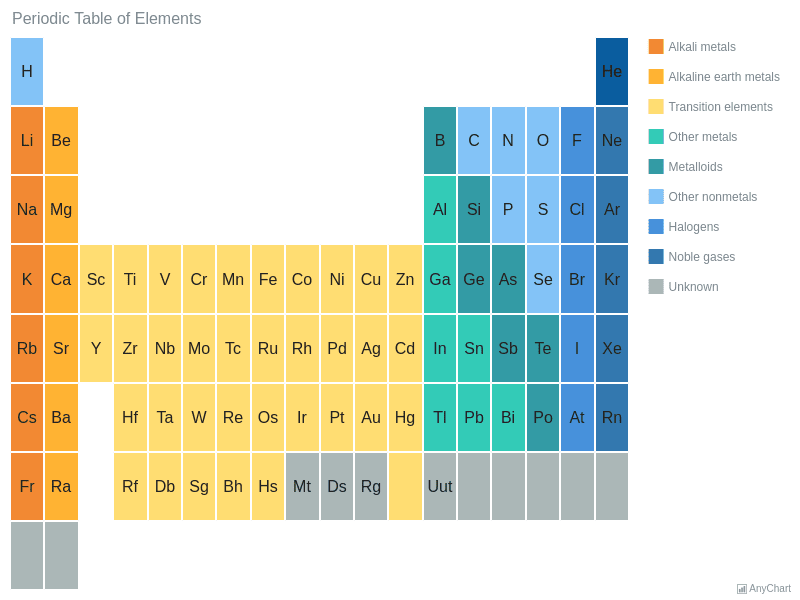 Periodic Table Heat Map Charts Anychart Gallery Anychart