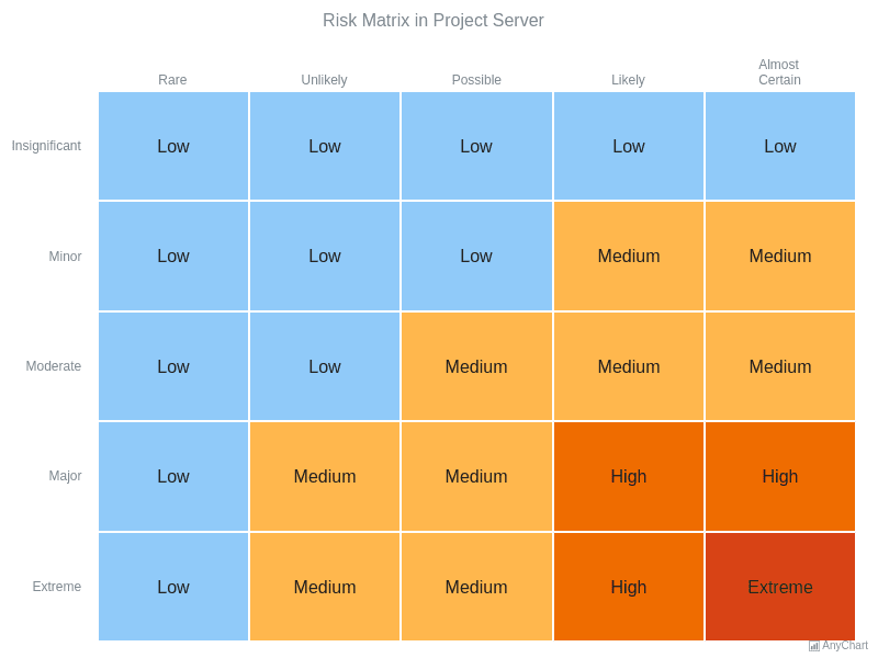 Heat Map Charts | AnyChart Gallery | AnyChart
