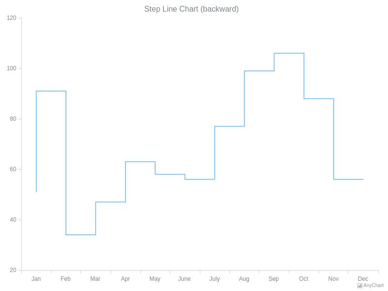 Step-Line Chart (backward) | Line Charts | AnyChart Gallery | AnyChart