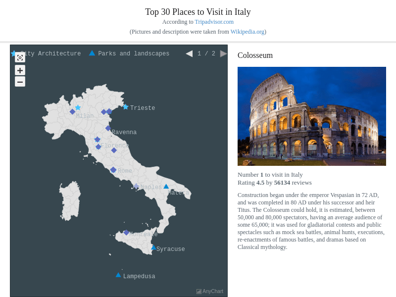 Top 30 Places to Visit in Italy with Dark Blue theme | Maps General Features | AnyMap Gallery | AnyChart