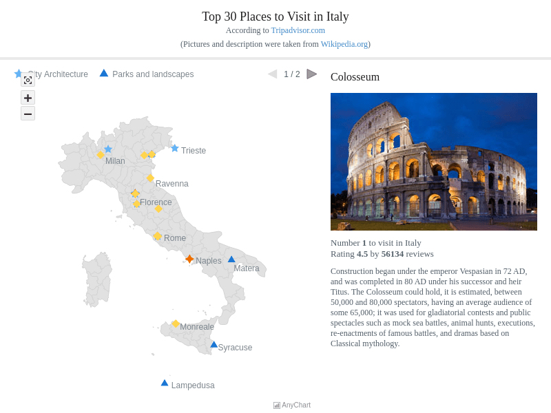 Top 30 Places to Visit in Italy | Maps General Features | AnyMap Gallery | AnyChart