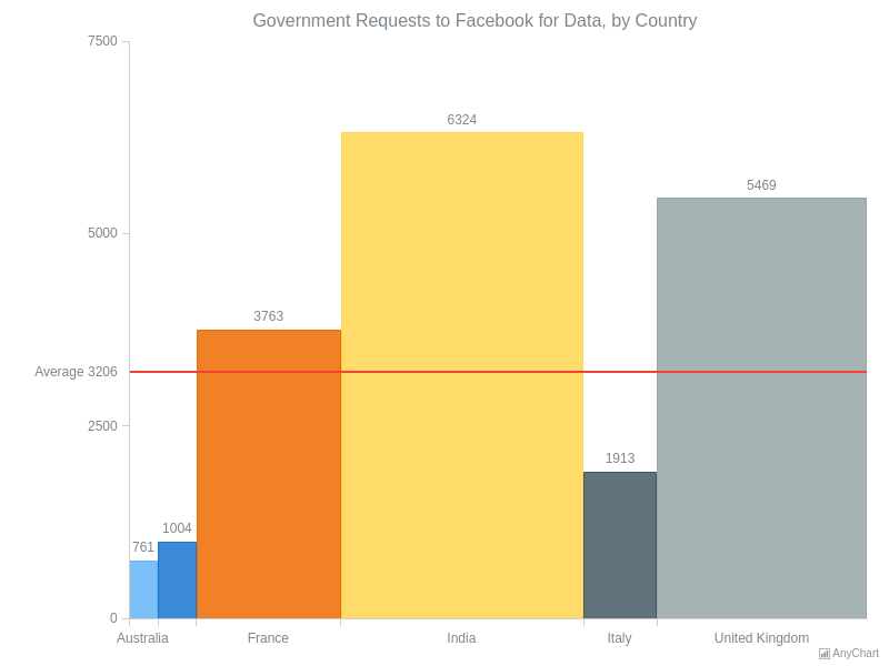 Government Requests to Facebook for Data, by Country | Mekko (Marimekko) and Mosaic Charts | AnyChart Gallery | AnyChart