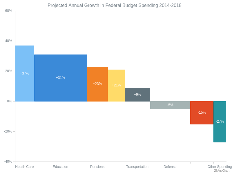 Projected Annual Growth in Federal Budget Spending | Mekko (Marimekko) and Mosaic Charts | AnyChart Gallery | AnyChart