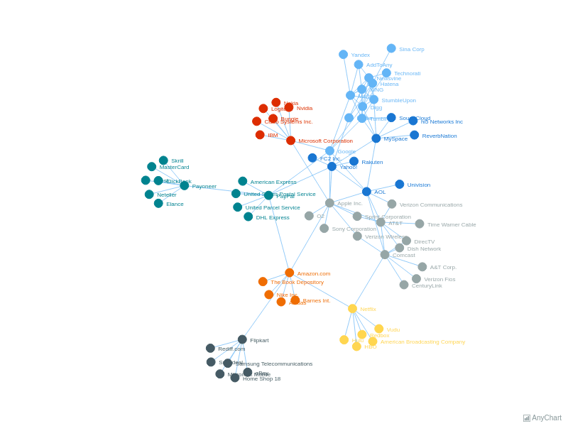 HiTech Companies Graph | Network Graph | AnyChart Gallery | AnyChart