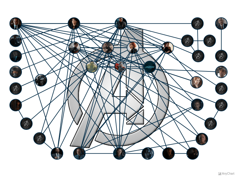 Social Graph | Network Graph | AnyChart Gallery | AnyChart
