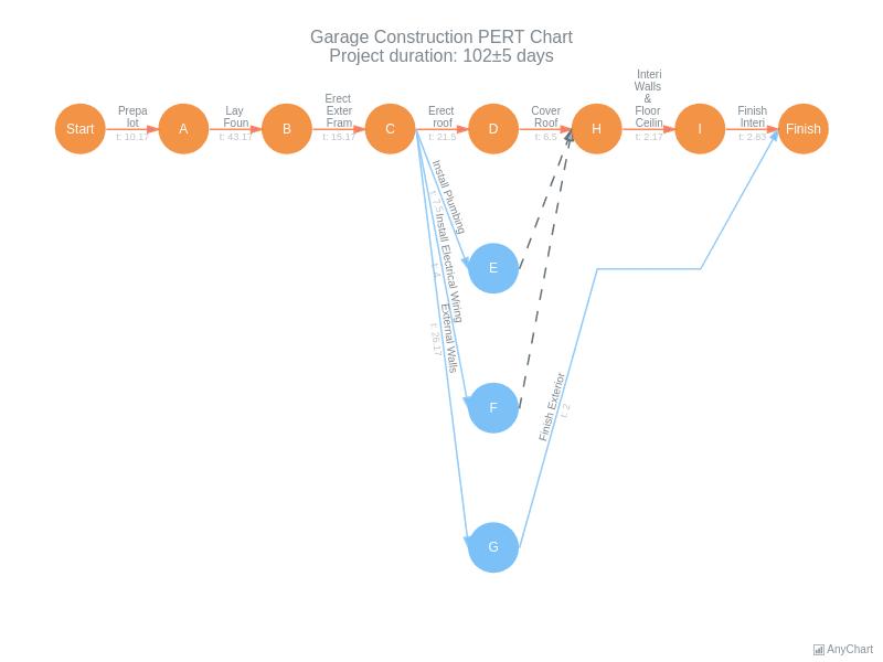 Garage Construction PERT Chart | Pert Charts | AnyGantt Gallery | AnyChart