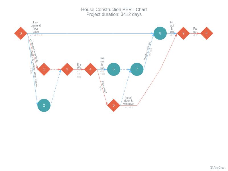 House Construction PERT Chart | Pert Charts | AnyGantt Gallery | AnyChart