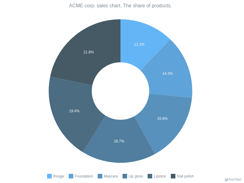 Donut Chart with Range Palette | Pie and Donut Charts | AnyChart Gallery | AnyChart