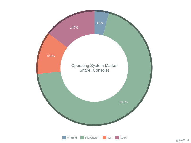 Donut Chart | Pie and Donut Charts | AnyChart Gallery | AnyChart