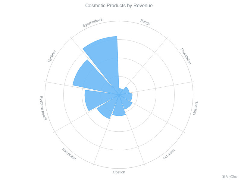 Column Polar Chart | Polar Charts | AnyChart Gallery | AnyChart