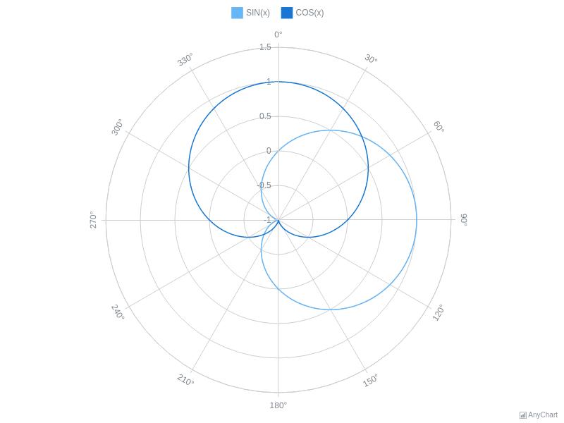 Line Polar Chart | Polar Charts | AnyChart Gallery | AnyChart