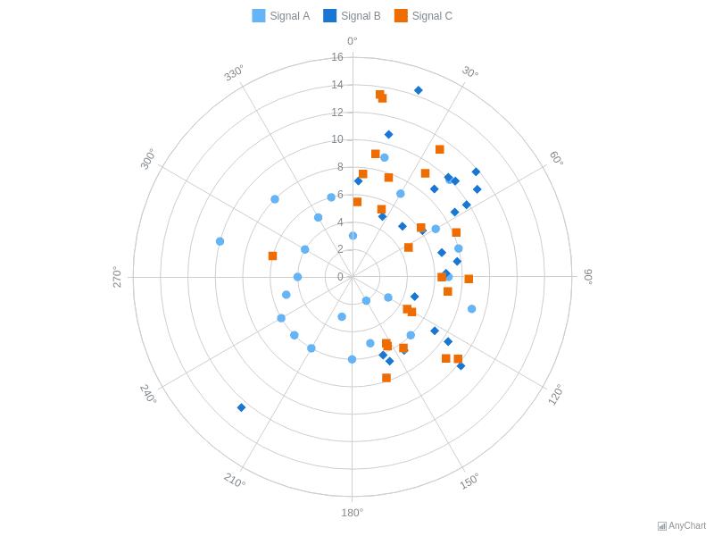 Marker Polar Chart | Polar Charts | AnyChart Gallery | AnyChart