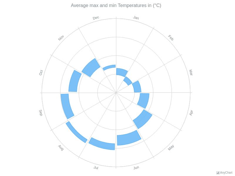 Range Column Polar Chart | Polar Charts | AnyChart Gallery | AnyChart