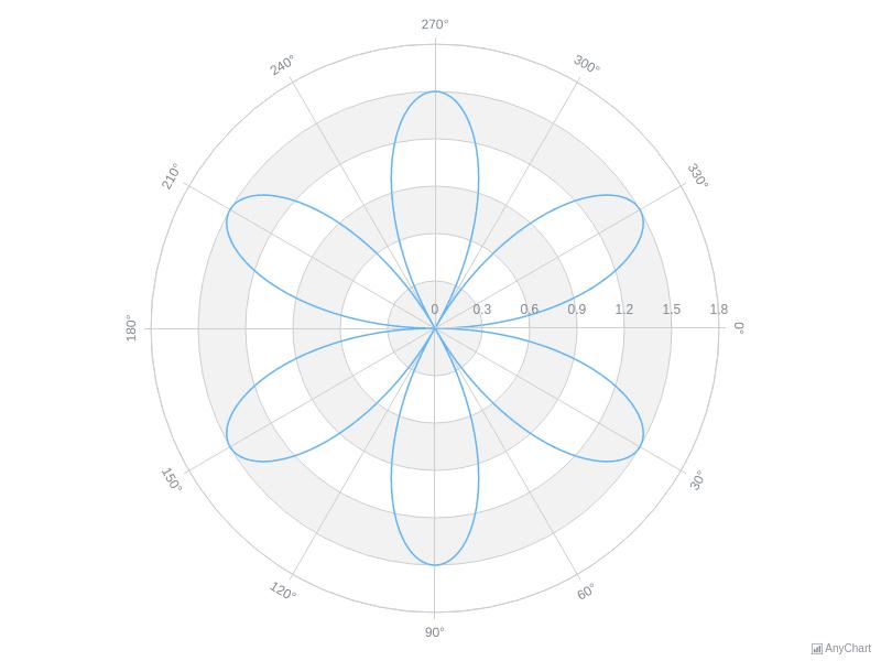 Single Series Polar Chart | Polar Charts | AnyChart Gallery | AnyChart