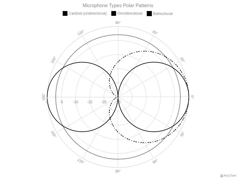 Spline Polar Chart | Polar Charts | AnyChart Gallery | AnyChart