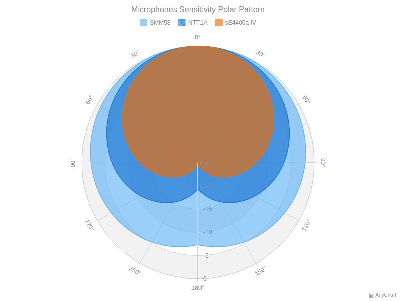 Stacked Area Polar Chart | Polar Charts | AnyChart Gallery | AnyChart