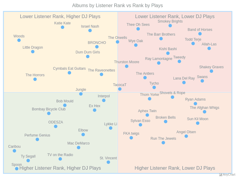 Albums by Listener Rank vs Rank by Plays | Quadrant Charts | AnyChart Gallery | AnyChart