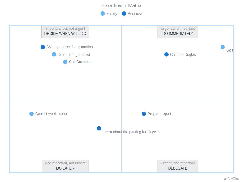 Eisenhower Matrix | Quadrant Charts | AnyChart Gallery | AnyChart