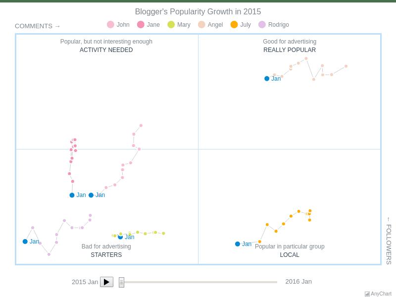 Quadrant Motion | Quadrant Charts | AnyChart Gallery | AnyChart