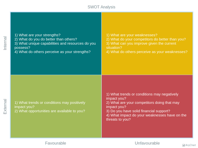SWOT Analysis | Quadrant Charts | AnyChart Gallery | AnyChart