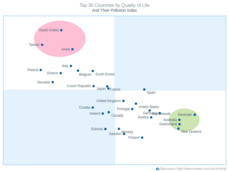 Top 30 Countries by Quality of Life | Quadrant Charts | AnyChart Gallery | AnyChart