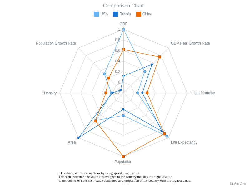 Comparison Radar Chart | Radar Charts (Spiderweb) | AnyChart Gallery | AnyChart
