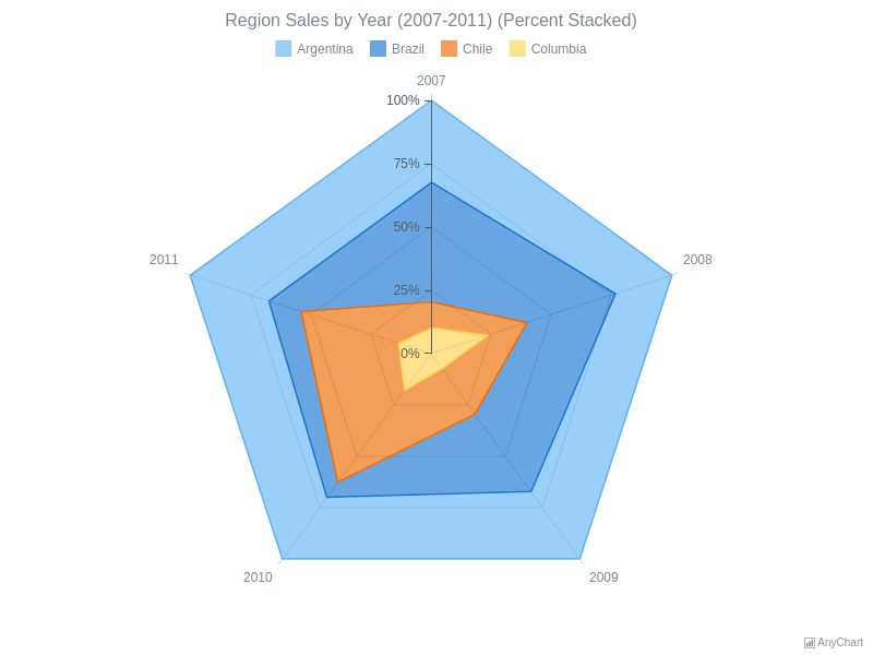 Percent Stacked Area Radar Chart | Radar Charts (Spiderweb) | AnyChart Gallery | AnyChart