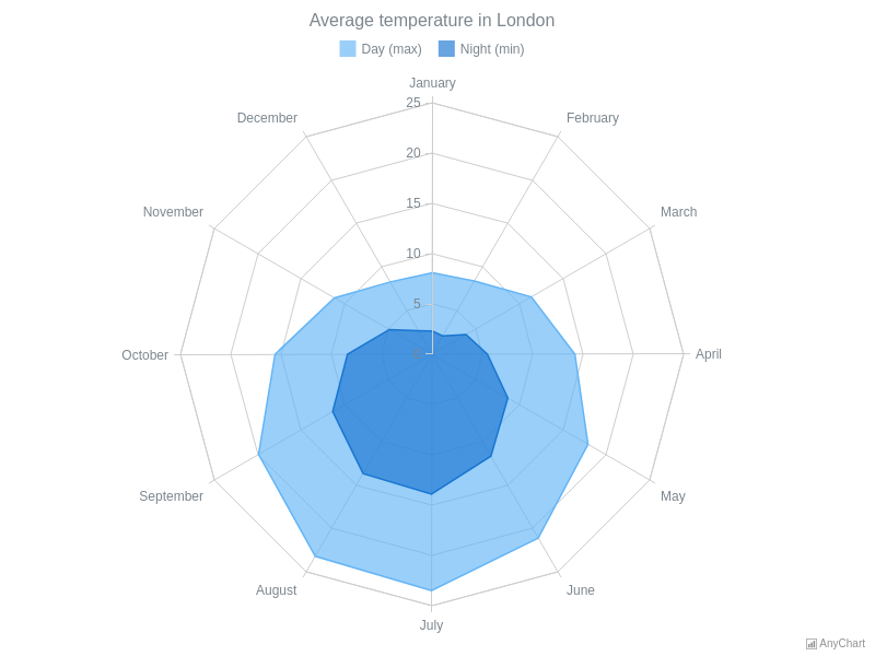 Radar Chart with Two Area Series | Radar Charts (Spiderweb) | AnyChart Gallery | AnyChart