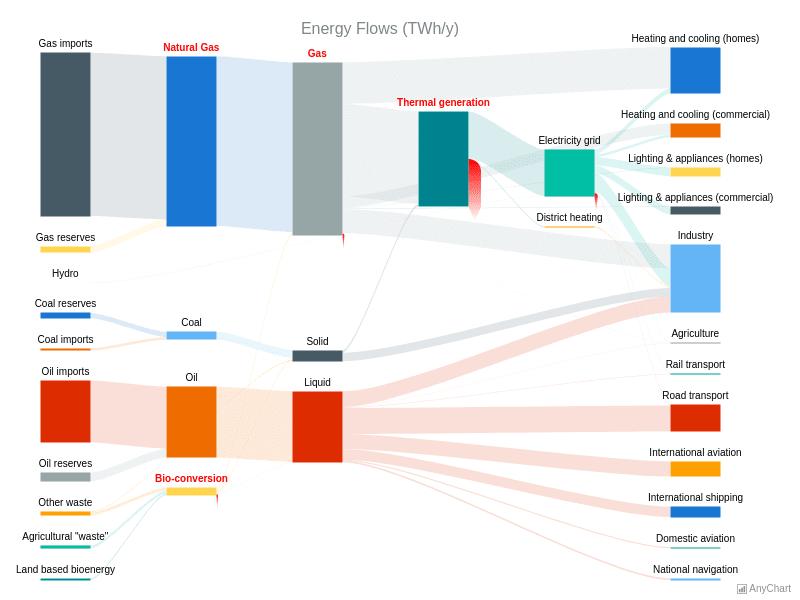 Energy Flow Chart | Sankey Diagram | AnyChart Gallery | AnyChart