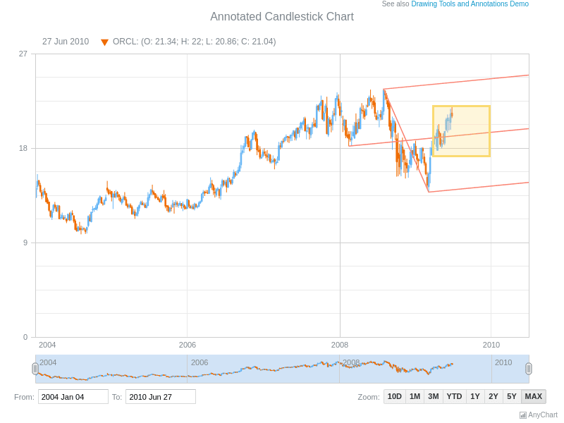 Annotated Candlestick Chart | Stock Drawing Annotations | AnyStock Gallery | AnyChart