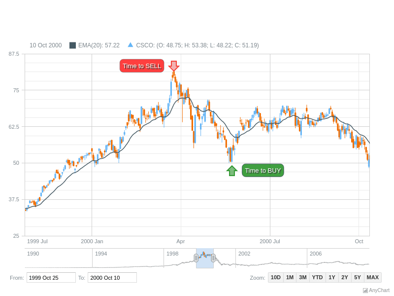 Stock Chart with Labels Annotations | Stock Drawing Annotations | AnyStock Gallery | AnyChart