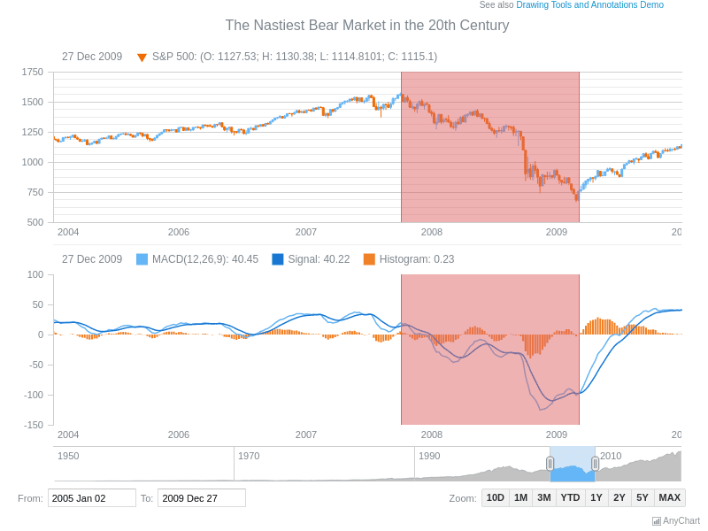 Vertical Range Annotation | Stock Drawing Annotations | AnyStock Gallery | AnyChart