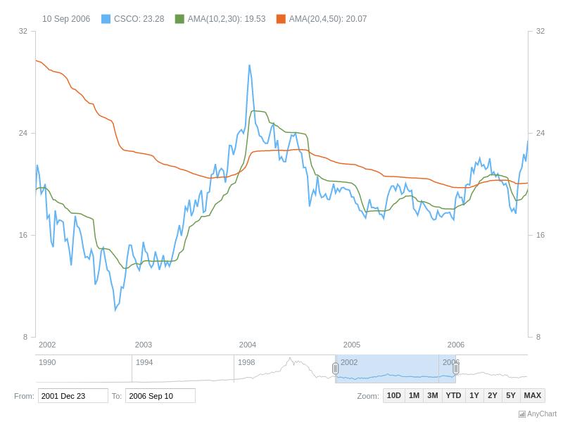 Adaptive Moving Average (AMA) | Stock Technical Indicators | AnyStock Gallery | AnyChart