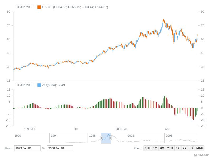 Awesome Oscillator (AO) | Stock Technical Indicators | AnyStock Gallery | AnyChart